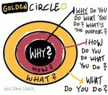 GoldenCircleSinek